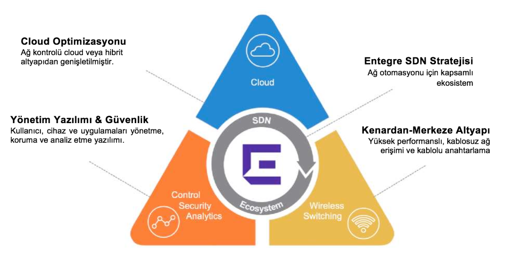 Extreme Networks Service Pyramid